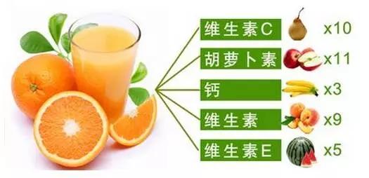 脐橙营养成分介绍